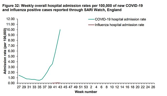 The number of people being hospitalised with coronavirus in England has spiked by almost a third in a week. The weekly admission rate for the disease was 10.01 per 100,000 in the week up to October 25 - up from 7.74 the week prior