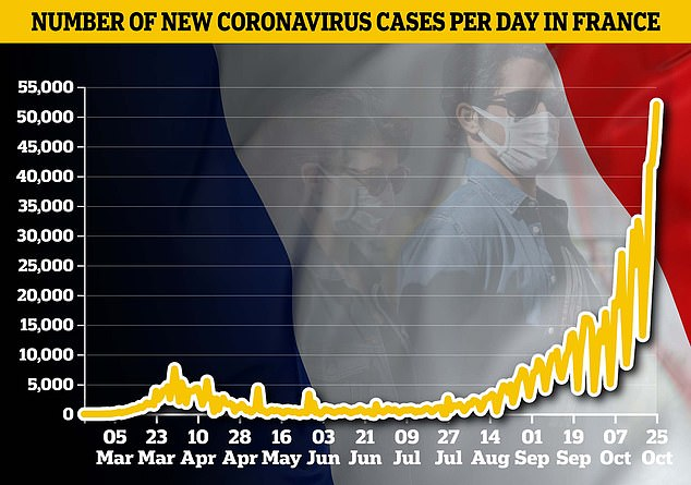 France reported 52,010 cases of coronavirus on Sunday, the latest data available. The total marks a one-day record, and shows a rapid increase compared to recent weeks