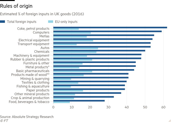 Bar chart of Estimated % of foreign inputs in UK goods (2016) showing Rules of origin