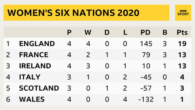 Women's Six Nations table showing England on 19 points, France on 13, Ireland on 13, Italy on 4, Scotland on 3, Wales on 1