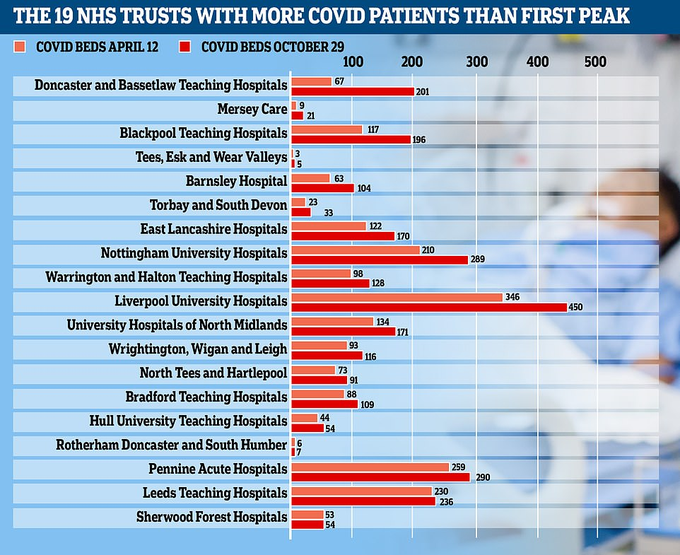 Almost 20 NHS trusts in England are already treating more coronavirus patients than at the peak of the first wave, according to official statistics that come amid warnings hospitals across the country could run out of beds before Christmas