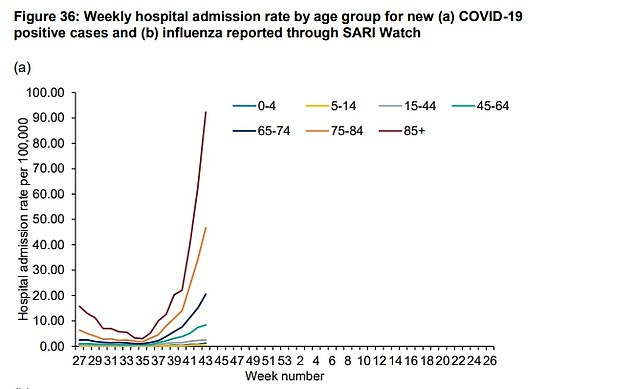 PHE found that infections were rising for all age groups except 10 to 19 year-olds in the most recent recording period