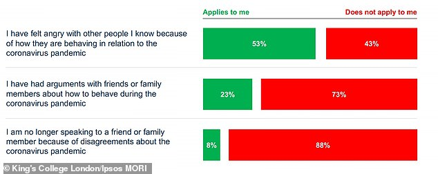 53 per cent – said they've felt angry with other people they know because of their behaviour in relation to the coronavirus pandemic
