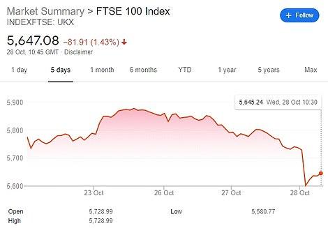 British FTSE 100