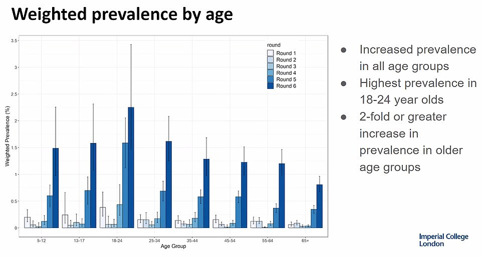 Rates of the disease also increased across all age groups, with the greatest rise in those aged 55-64 at 1.20 per cent, up three-fold from 0.37 per cent in a week. In those aged over 65, prevalence was 0.81 per cent, having doubled from 0.35 per cent. Rates remained highest in 18 to 24-year olds at 2.25 per cent