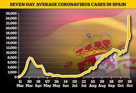 Spain cases