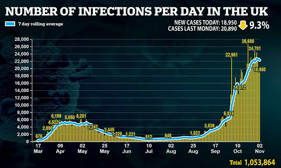 Britain yesterday recorded its lowest number of daily Covid infections for a fortnight on the same day Boris Johnson desperately tried to convince Tory MPs to back a draconian second lockdown. Department of Health figures showed 18,950 people tested positive for the disease, which was down 9.3 per cent in a week and the lowest since Monday, October 19 (18,804)