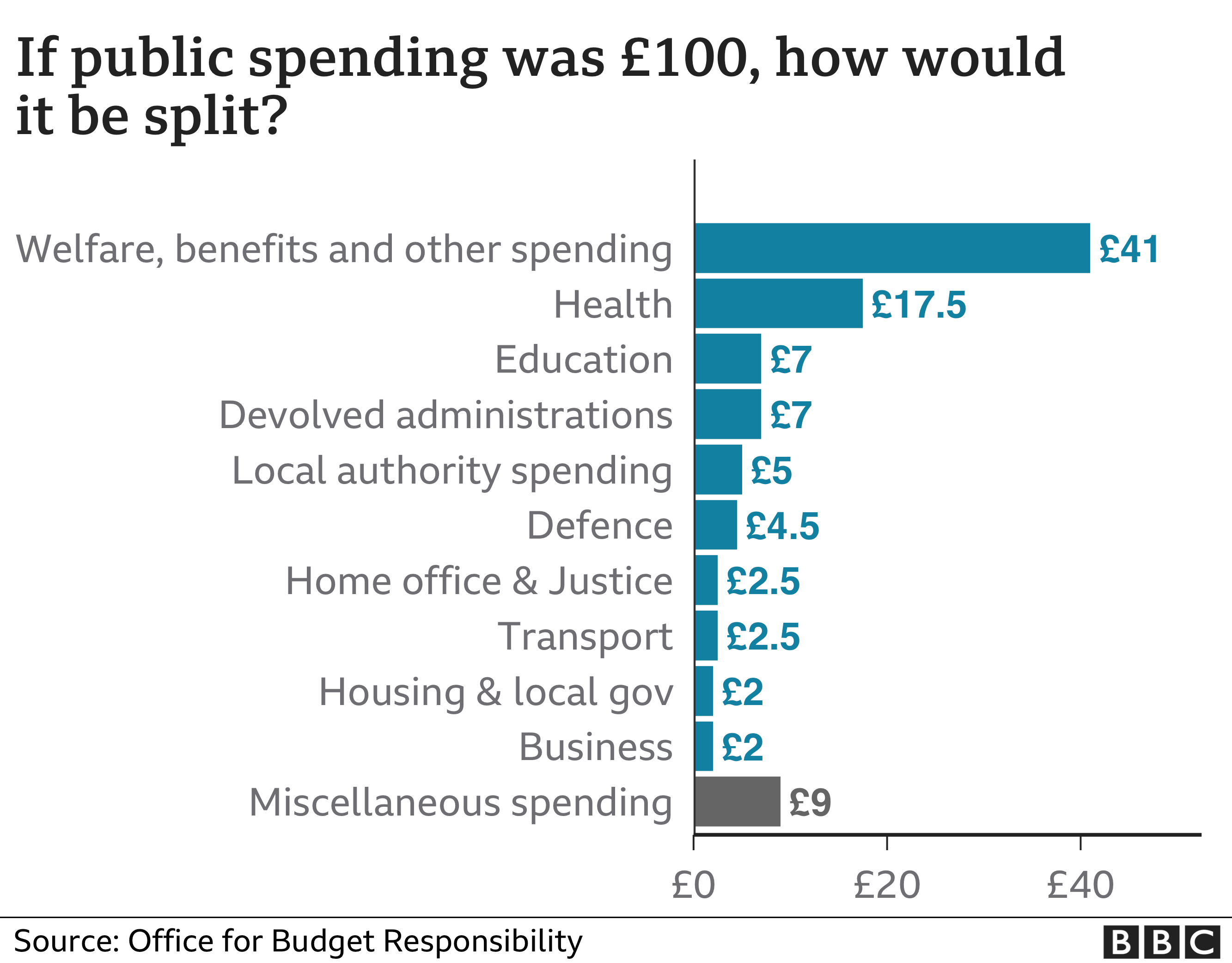 Public spending in £100