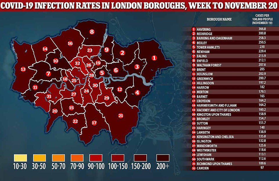 London will be placed in Tier 2 from December 2 as coronavirus cases have dropped in two thirds of all London boroughs and are stalling in the rest, the latest seven-day figures (pictured) show