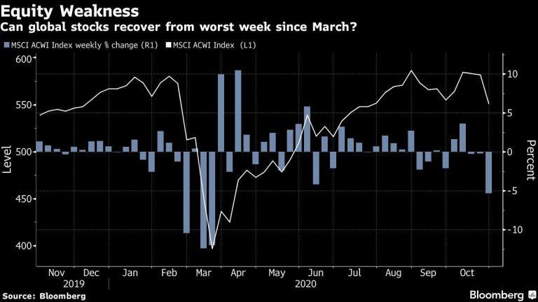 Stock Futures Signal Higher Asia Open; Pound Dips: Markets Wrap