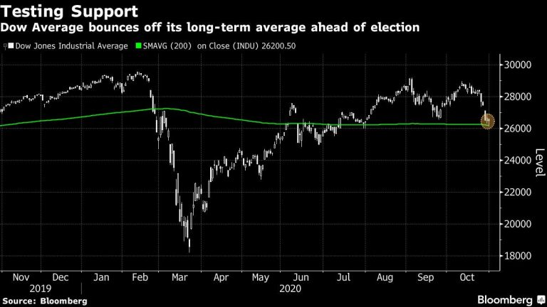 US Futures, Asia Stocks Rise Ahead of Election: Markets Wrap