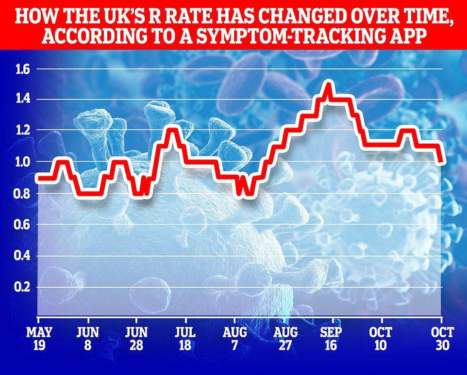 Top scientists at King's College London claimed today the R rate has already dropped to the crucial level of one in England