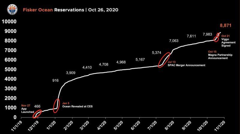 Fisker Inc. reservations Ocean