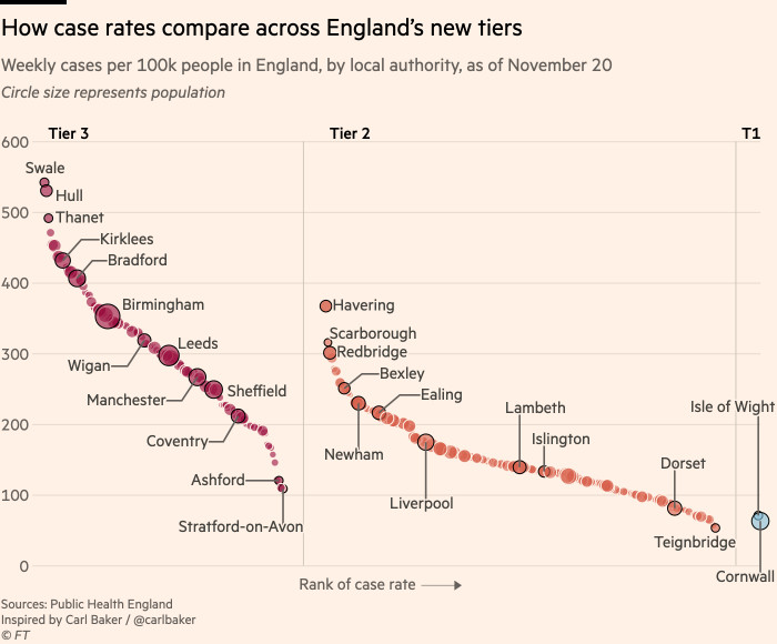 Chart showing how case rates compare across England's new tiers