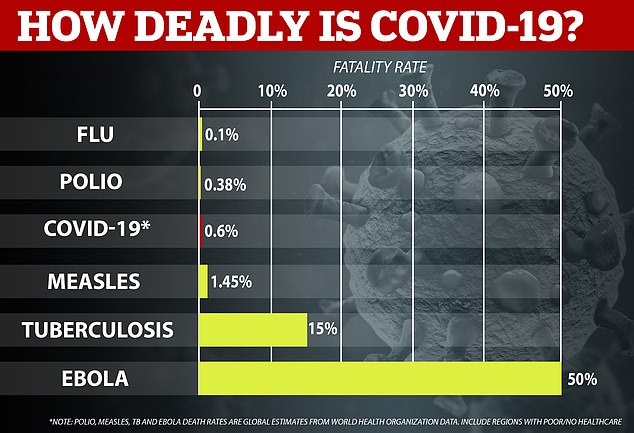 THe WHO believe Covid-19 kills 0.6 per cent of all patients or one in every 167. Although it sounds minimal, it means Covid-19 is six times deadlier than the flu and almost as twice as fatal as polio
