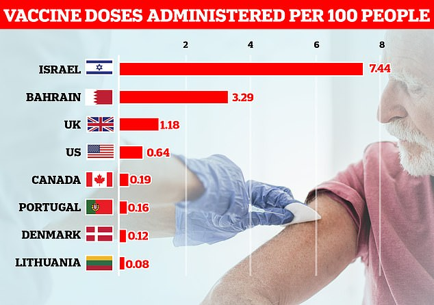 Israel is leading the global vaccine race after handing out vaccines to more than seven per cent of its population in nine days, with Bahrain second in the per-capita league table