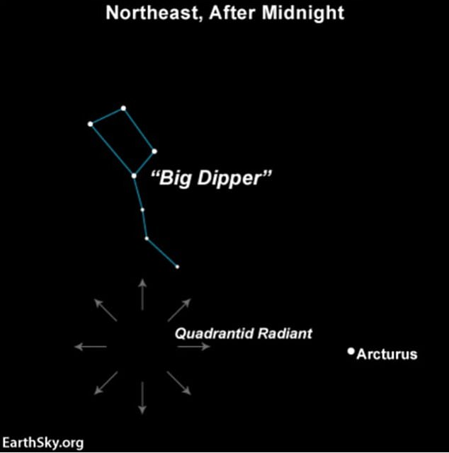 The easiest way to find the shower is to look north for the Big Dipper. Then follow the 'arc' of the Big Dipper's handle across the sky to the red giant star Arcturus - this anchors the bottom of the constellation Bootes, where the meteor shower will appear