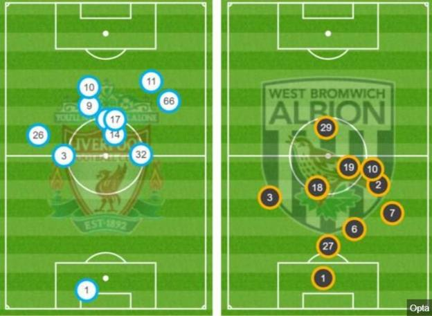 Average positions of both teams after 35 minutes graphic