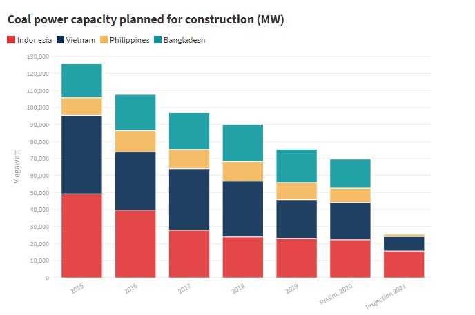 coal power capacity planned for construction