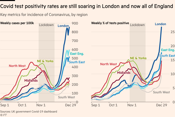 Chart showing that coronavirus test positivity rates are soaring in London and now all of England, passing 24% in the capital on December 28