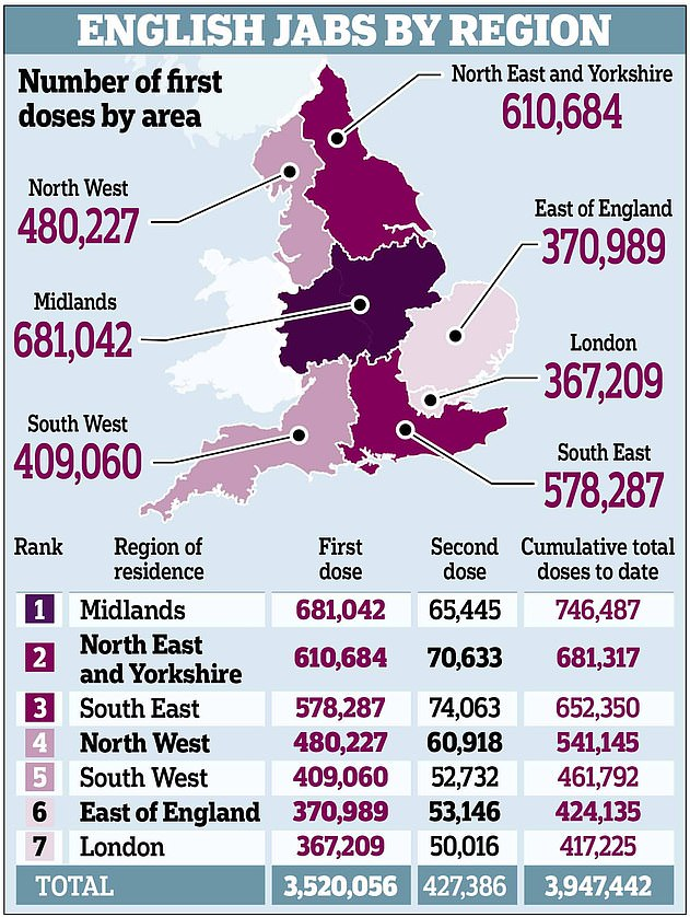 More than 4million Britons have now had their first dose — but rates vary across the country