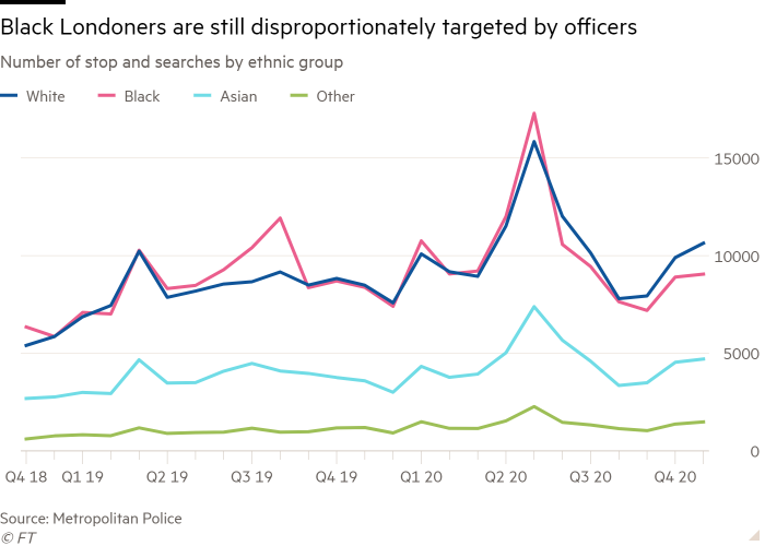 Line chart of number of stop and searches by ethnic group showing black Londoners are still disproportionately targeted by officers