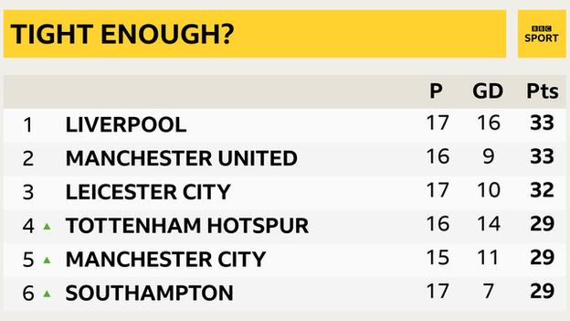 Premier League table showing Liverpool in first and Southampton in sixth separated by just four points