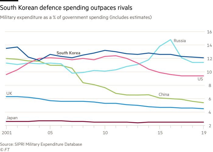 South Korean defence spending outpaces rivals