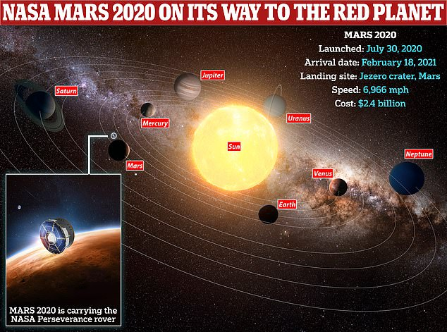 All of the missions are getting close to Mars and are due to arrive in orbit early in February 2021