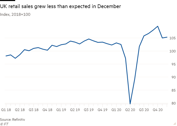 Line chart of Index, 2018=100 showing UK retail sales grew less than expected in December
