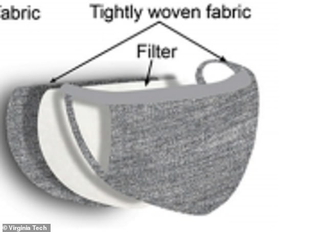 A study from Virginia Tech University found that three-layer masks - with two layers of tightly woven fabric and a filter in between (above) - blocked out at least 90% of infectious particles