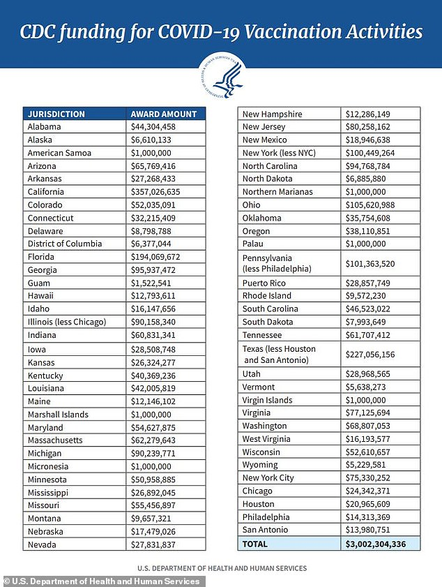 The remaining $3 billion will be to help states ship, store and distribute COVID-19 vaccines to healthcare systems