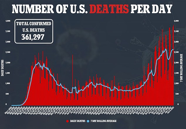 It comes as the U.S. reported a record-high number of coronavirus deaths for the second day in a row at 3,865