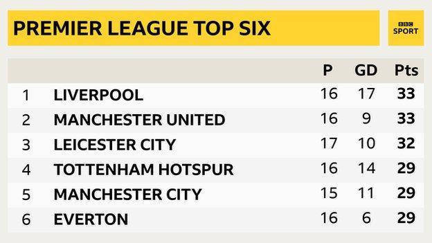 Premier League top six.