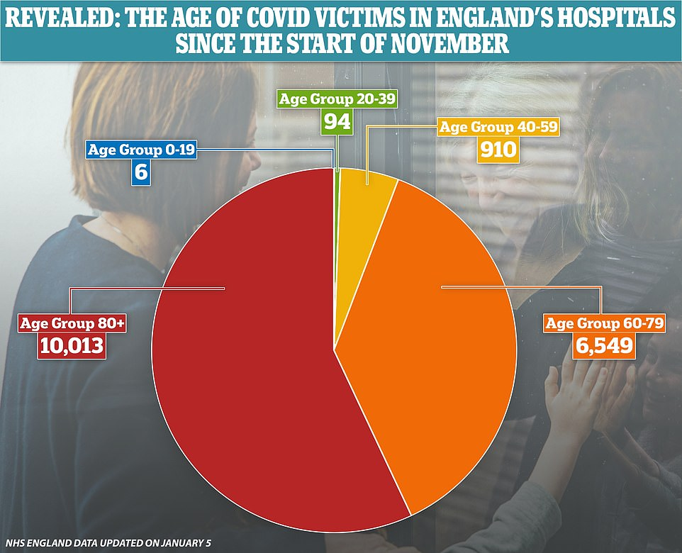 NHS statistics show that it is rare for people under the age of 40 to die of Covid-19, with 100 of the 17,572 fatalities in November and December in that age group