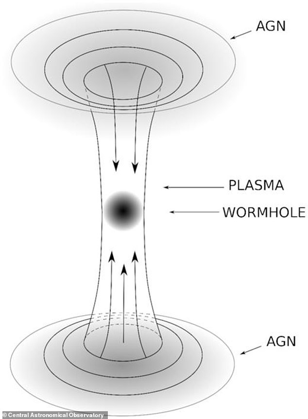 The Russian team believe that these AGN are wormholes to another part of the universe and they can be detected by watching for extremely hot and intense bursts of energy caused by matter from both sides of the wormhole colliding inside the throat
