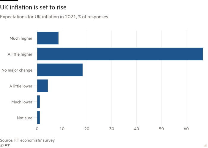Bar chart of Expectations for UK inflation in 2021, % of responses showing UK inflation is set to rise