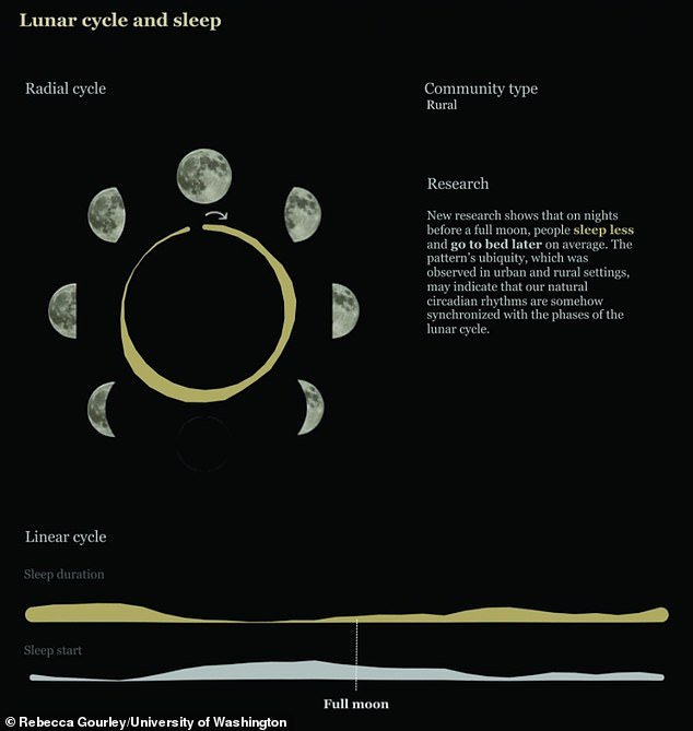 Research shows that on nights before a full moon, people sleep less and go to bed later on average. The pattern's ubiquity, which was observed in urban and rural settings, may indicate that our natural circadian rhythms are somehow synchronised with the phases of the lunar cycle
