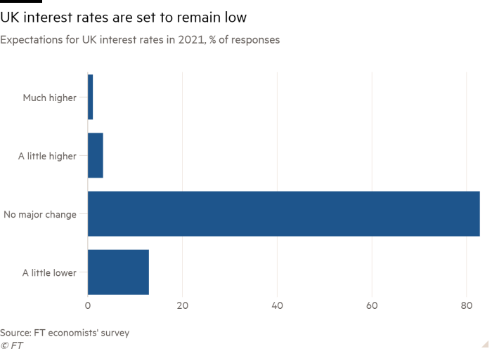 Bar chart of Expectations for UK interest rates in 2021, % of responses showing UK interest rates are set to remain low
