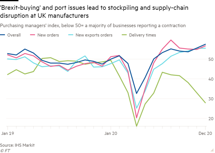 Line chart of purchasing managers' index (below 50 = a majority of businesses reporting a contraction) showing how 'Brexit-buying' and port issues have led to stockpiling and supply-chain disruption at UK manufacturers
