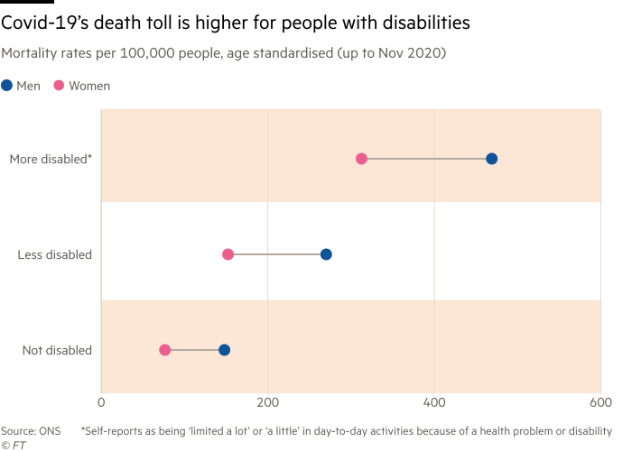 Chart showing that covid-19's death toll is higher for men and women with disabilities. Mortality rates per 100,000 people, age standardised (up to November 2020)