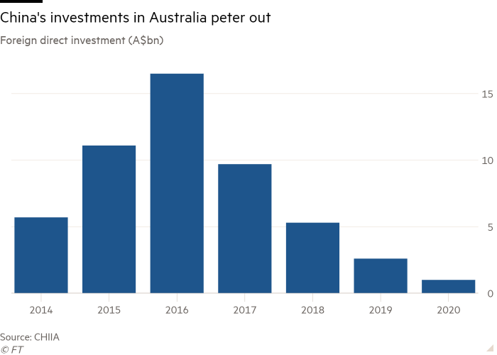 Column chart of Foreign direct investment (A$bn) showing China's investments in Australia peter out