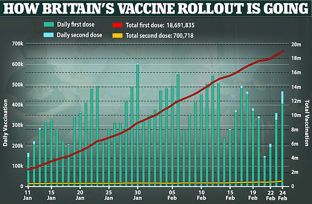 Reports suggest that the vaccines are helping long Covid sufferers recover from their symptoms