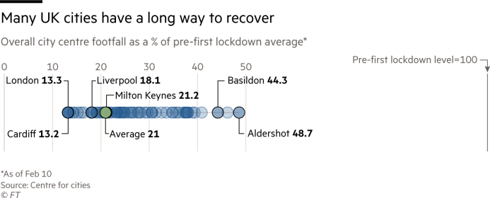 Many UK cities have a long way to recover. Chart showing UK cities overall city centre footfall as a % of pre-first lockdown average as of Feb 10. All cities have dropped more than 50%. With London drop 87%