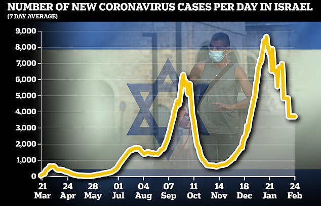 The Health Ministry has recorded more than 763,000 cases and 5,660 Covid deaths since the pandemic started. The country started easing out of its winter lockdown on February 7 and over the weekend started to breathe life into the economy