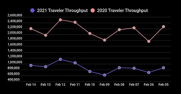 New TSA data shows 4.03 million Americans passed threw airport security checkpoints between Thursday (February 11 - purple) and Sunday (February 14 - purple)for President's Day weekend