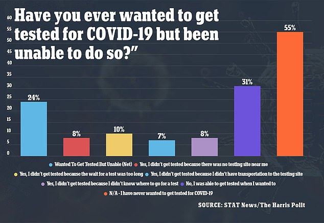 A new poll found 24% of respondents far left) said they were unable to get tested for COVID-19 for various reasons such as the line for testing being too long or not having a testing site nearby