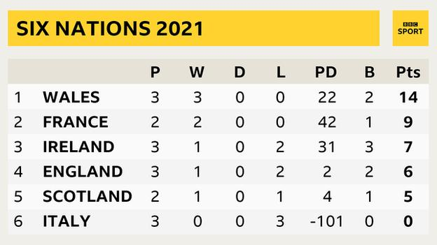 A Six Nations table showing: Wales P 3, W 3, PD 22, B 2, Pts 14; France P 2, W 2, PD 42, B 1, Pts 9; Ireland P 3, W 1, PD 31, B 3, Pts 7; England P 3, W 1, PD 2, B 2, Pts 6; Scotland P 2, W 1, PD 4, B 1, Pts 5, Italy P 3, W 0, PD -101, B 0, Pts 0