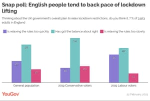 Snap polling on PM's lockdown easing plan