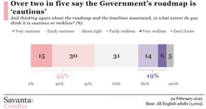 Polling on lockdown easing plan